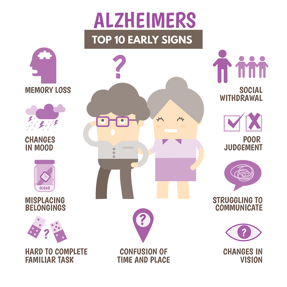 Ten Early Signs of Alzheimers - Alzheimers and Dementia Care